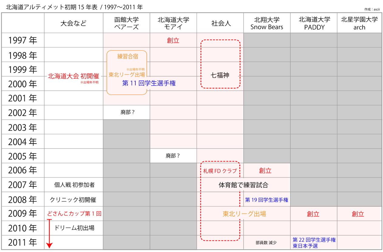 北海道アルティメット初期15年表 / 1997〜2011年